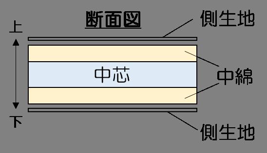 布団の断面図