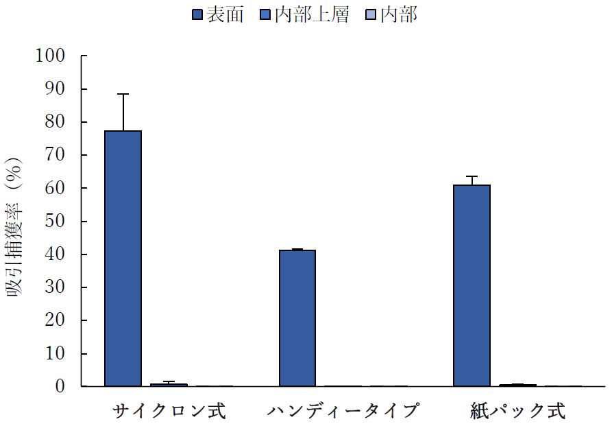 播種領域間における吸引捕獲率の⽐較