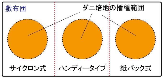 布団を分割する図