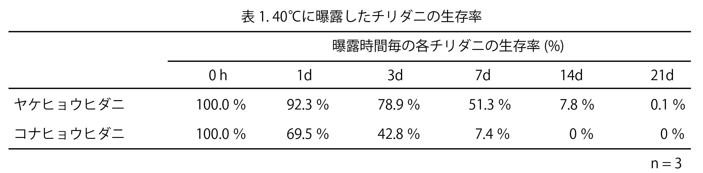 ダニの高温抵抗性を検証表1
