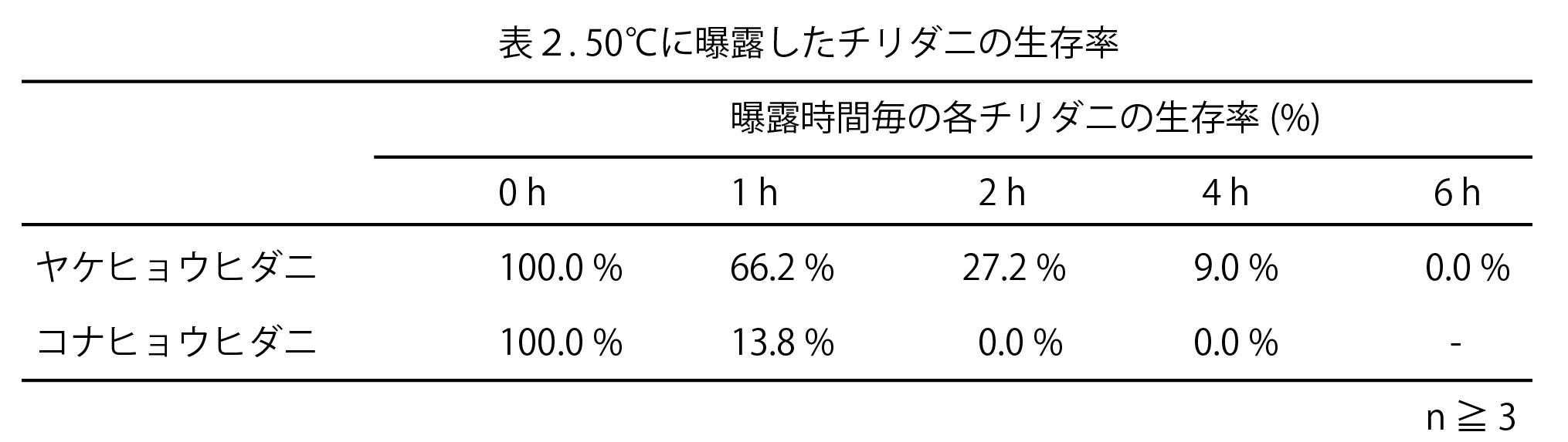 ダニの高温抵抗性を検証表2
