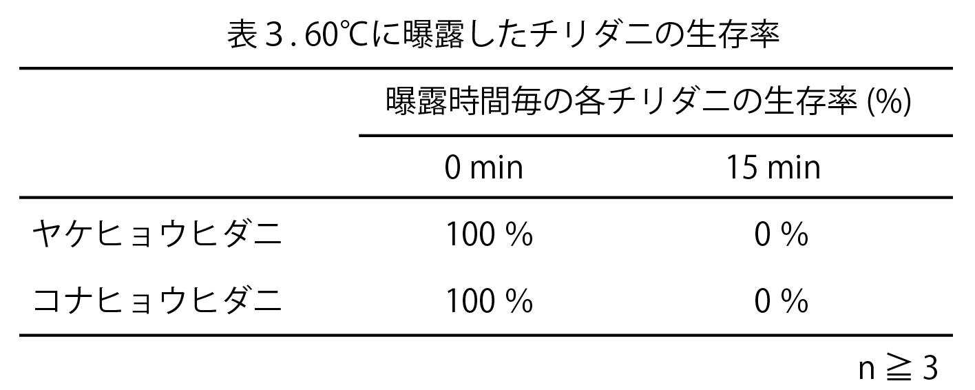 ダニの高温抵抗性を検証表3