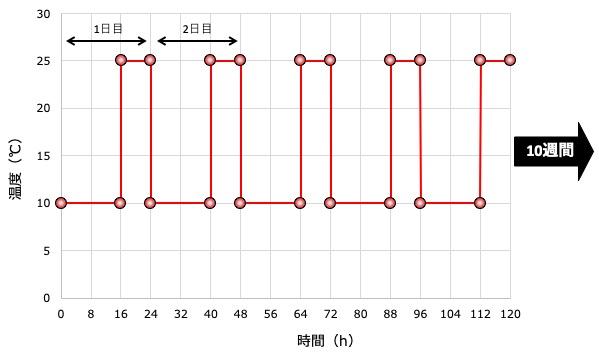図3就寝サイクル