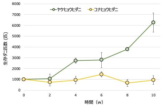 図4布団環境のダニ増殖