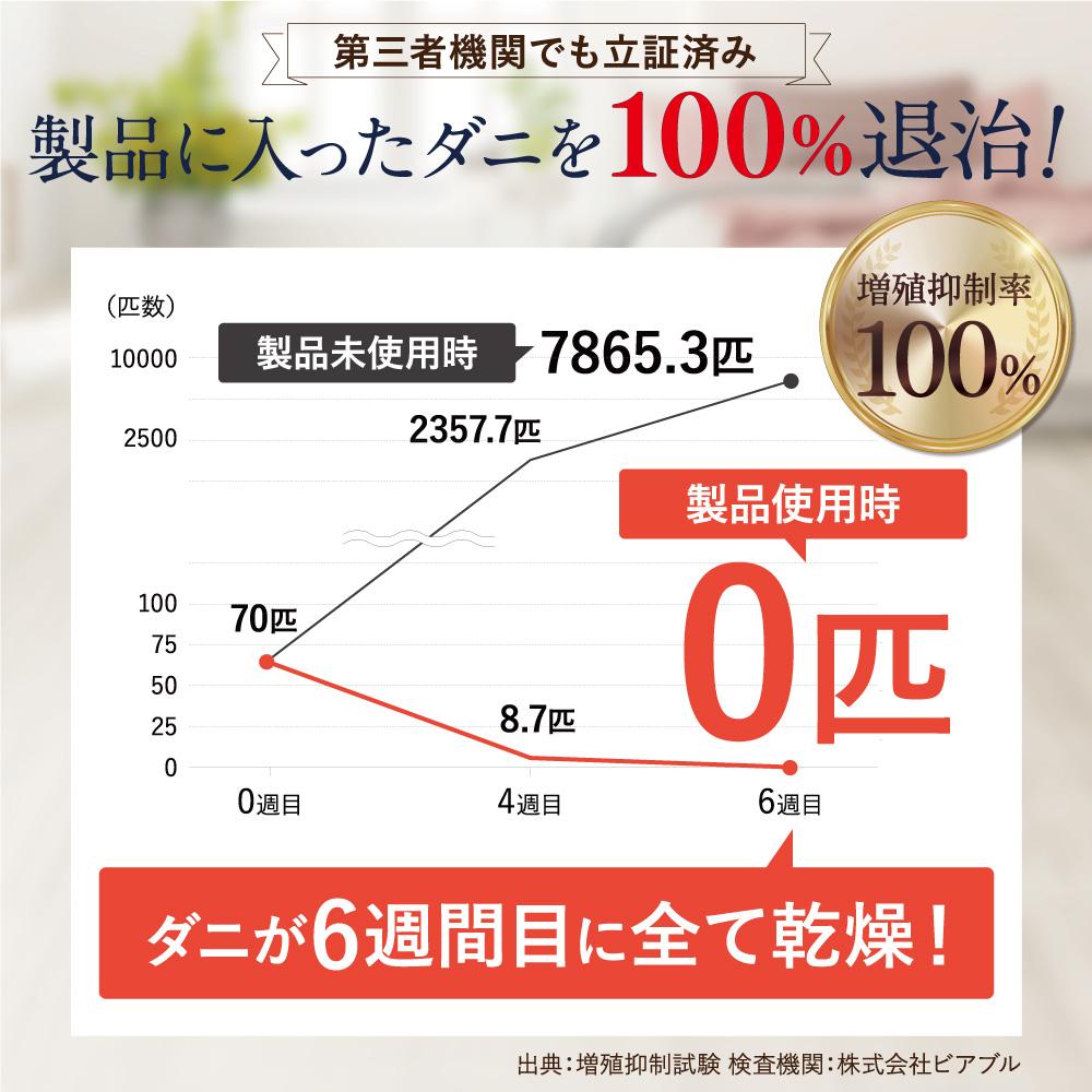 増殖抑制率100%